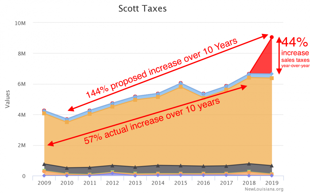 Great Scott! It's ANOTHER tax!